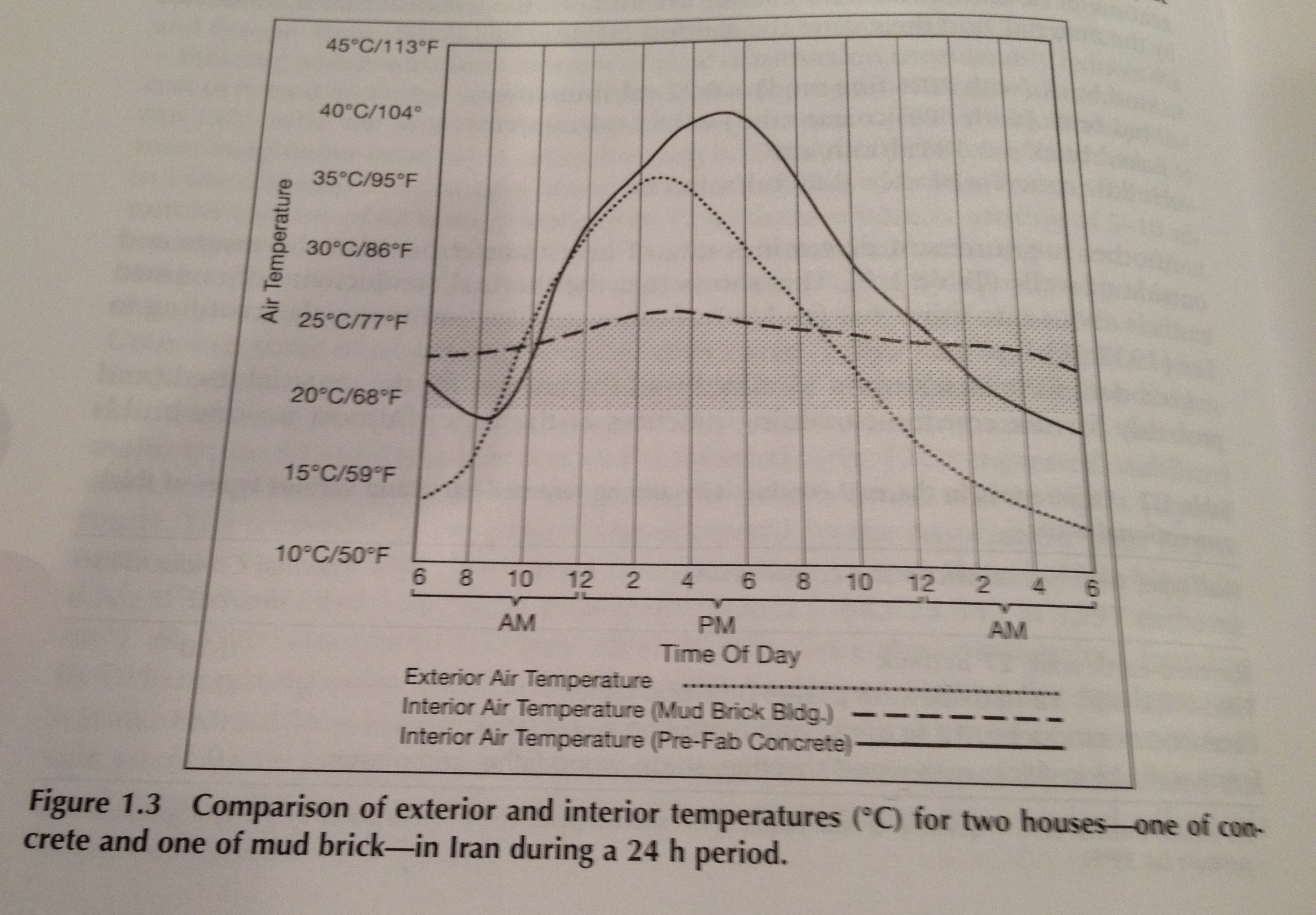 Cob Homes Indoor Temperatures Insulation And Thermal